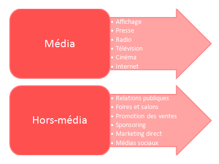 flyers media ou hors media
